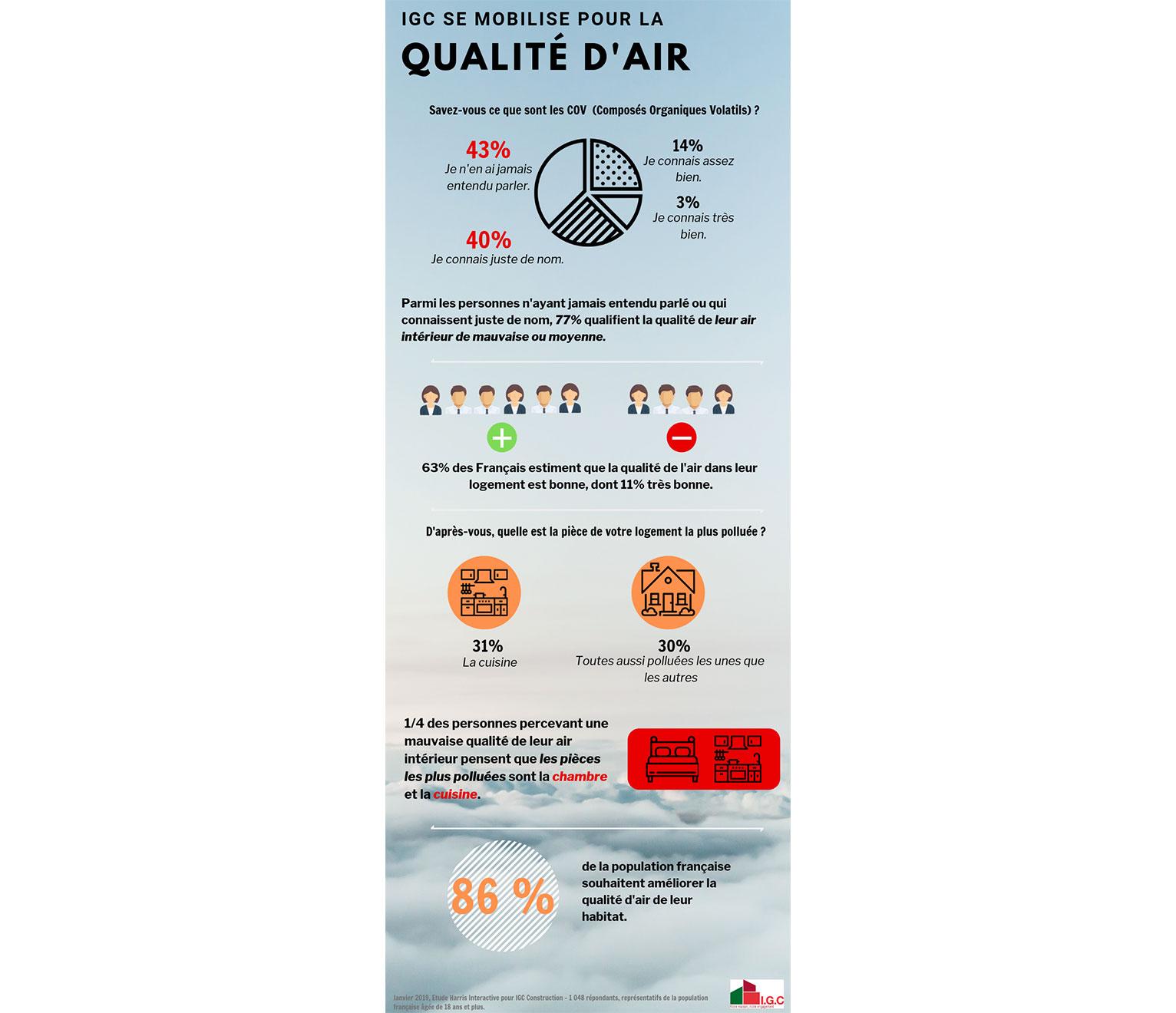 infographie qualité de l'air dans les maisons IGC
