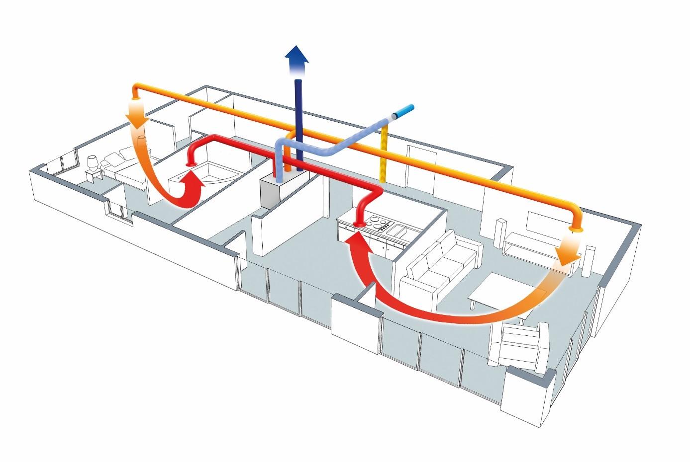 vmc double flux schéma